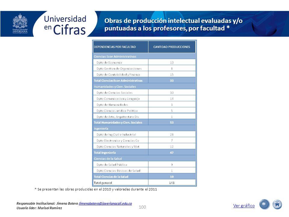 Obras de producción intelectual evaluadas y/o puntuadas a los profesores, por facultad * Ver gráfico * Se presentan las obras producidas en el 2010 y
