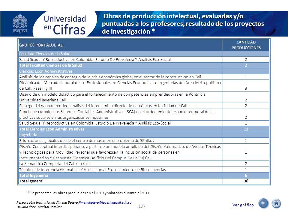 Obras de producción intelectual, evaluadas y/o puntuadas a los profesores, resultado de los proyectos de investigación * Obras de producción intelectu