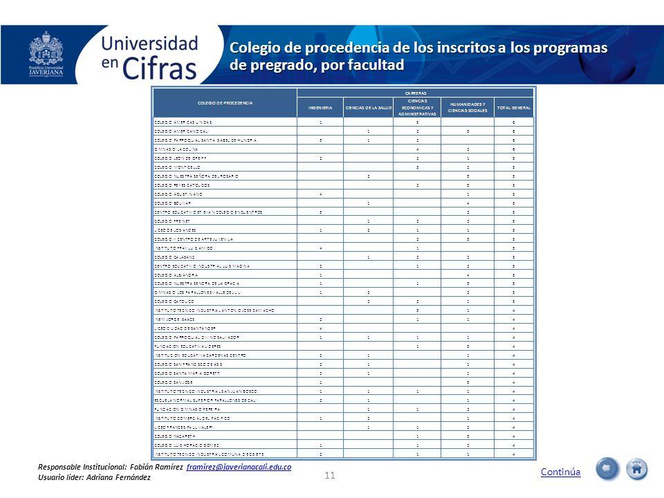 Colegio de procedencia de los inscritos a los programas de pregrado, por facultad Continúa 11 Responsable Institucional: Fabián Ramírez framirez@javer