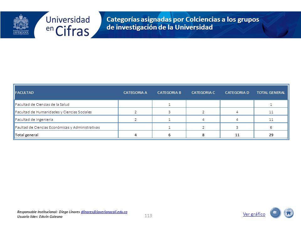 Categorías asignadas por Colciencias a los grupos de investigación de la Universidad Ver gráfico 113 Responsable Institucional: Diego Linares dlinares@javerianacali.edu.codlinares@javerianacali.edu.co Usuario líder: Edwin Galeano