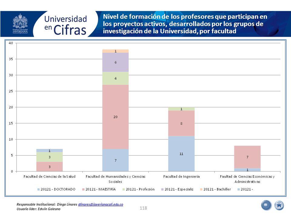 Nivel de formación de los profesores que participan en los proyectos activos, desarrollados por los grupos de investigación de la Universidad, por fac