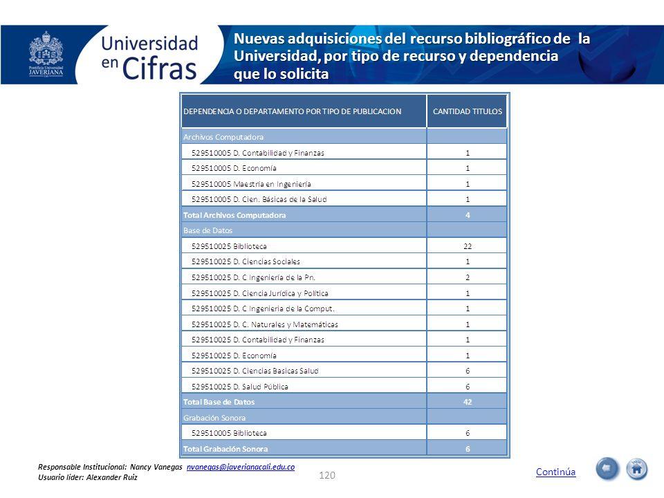 Nuevas adquisiciones del recurso bibliográfico de la Universidad, por tipo de recurso y dependencia que lo solicita Continúa 120 Responsable Instituci