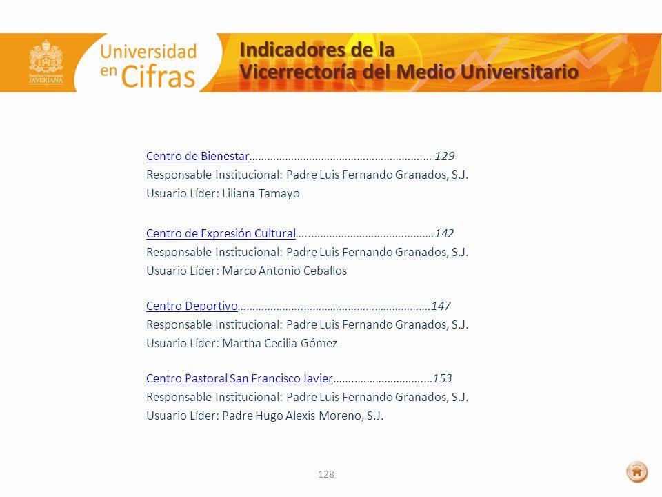 Indicadores de la Vicerrectoría del Medio Universitario Centro de BienestarCentro de Bienestar………………………………………………….… 129 Responsable Institucional: Padre Luis Fernando Granados, S.J.
