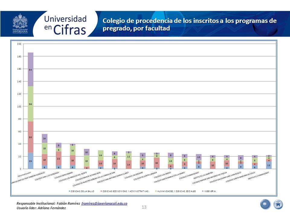 Colegio de procedencia de los inscritos a los programas de pregrado, por facultad 13 Responsable Institucional: Fabián Ramírez framirez@javerianacali.