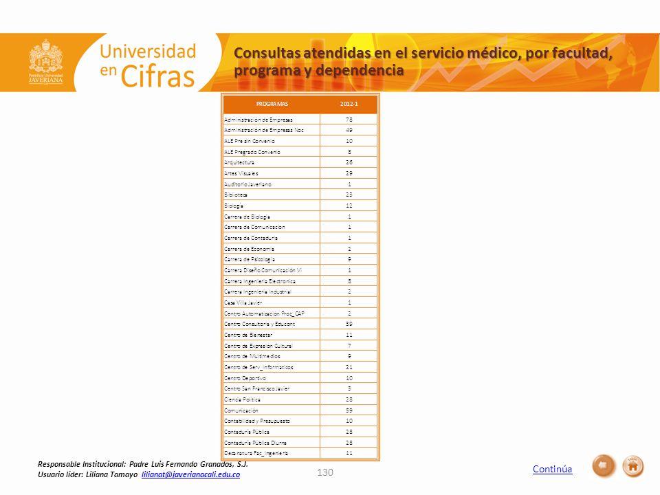 Consultas atendidas en el servicio médico, por facultad, programa y dependencia 130 Responsable Institucional: Padre Luis Fernando Granados, S.J.