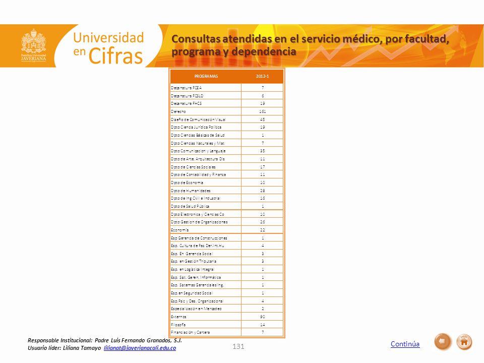 Consultas atendidas en el servicio médico, por facultad, programa y dependencia 131 Responsable Institucional: Padre Luis Fernando Granados, S.J. Usua