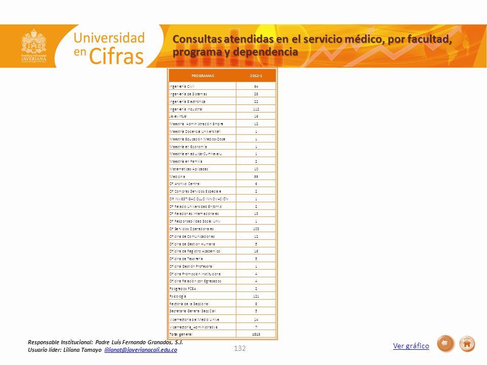 Consultas atendidas en el servicio médico, por facultad, programa y dependencia 132 Ver gráfico Responsable Institucional: Padre Luis Fernando Granados, S.J.