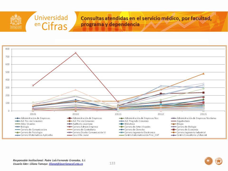 Consultas atendidas en el servicio médico, por facultad, programa y dependencia 133 Responsable Institucional: Padre Luis Fernando Granados, S.J. Usua
