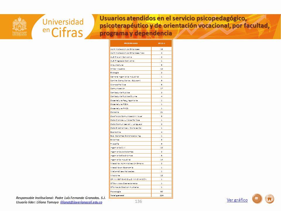 Ver gráfico Usuarios atendidos en el servicio psicopedagógico, psicoterapéutico y de orientación vocacional, por facultad, programa y dependencia 136