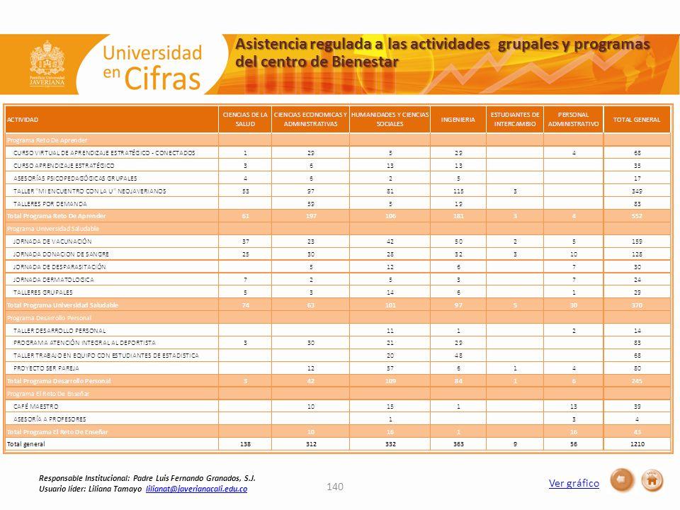 Asistencia regulada a las actividades grupales y programas del centro de Bienestar 140 Responsable Institucional: Padre Luis Fernando Granados, S.J. U