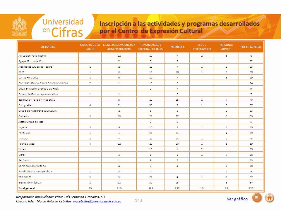 Inscripción a las actividades y programas desarrollados por el Centro de Expresión Cultural Ver gráfico 143 Responsable Institucional: Padre Luis Fernando Granados, S.J.
