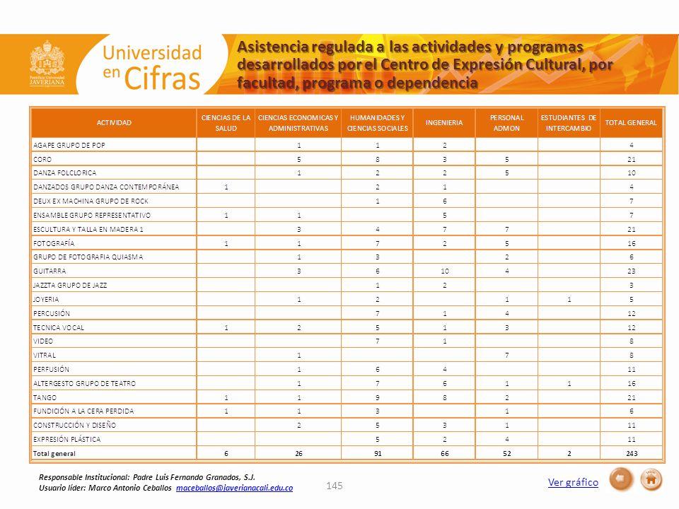 Asistencia regulada a las actividades y programas desarrollados por el Centro de Expresión Cultural, por facultad, programa o dependencia Ver gráfico 145 Responsable Institucional: Padre Luis Fernando Granados, S.J.