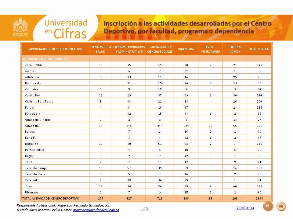 Continúa 148 Inscripción a las actividades desarrolladas por el Centro Deportivo, por facultad, programa o dependencia Responsable Institucional: Padre Luis Fernando Granados, S.J.