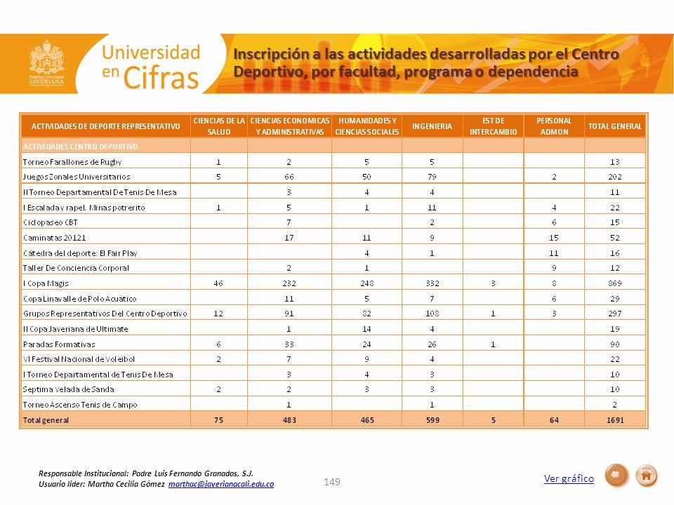 149 Inscripción a las actividades desarrolladas por el Centro Deportivo, por facultad, programa o dependencia Ver gráfico Responsable Institucional: P