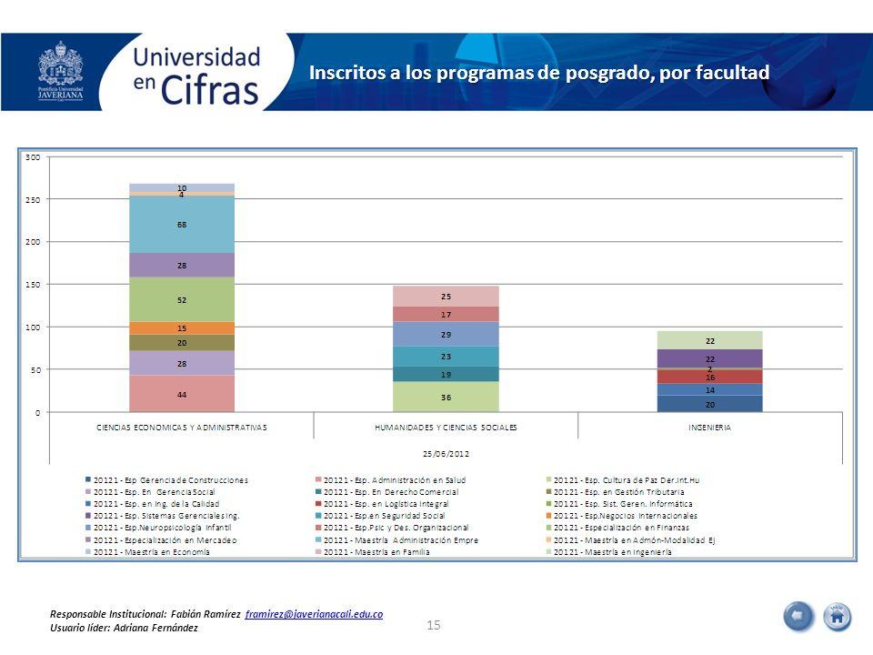 Inscritos a los programas de posgrado, por facultad 15 Responsable Institucional: Fabián Ramírez framirez@javerianacali.edu.coframirez@javerianacali.e