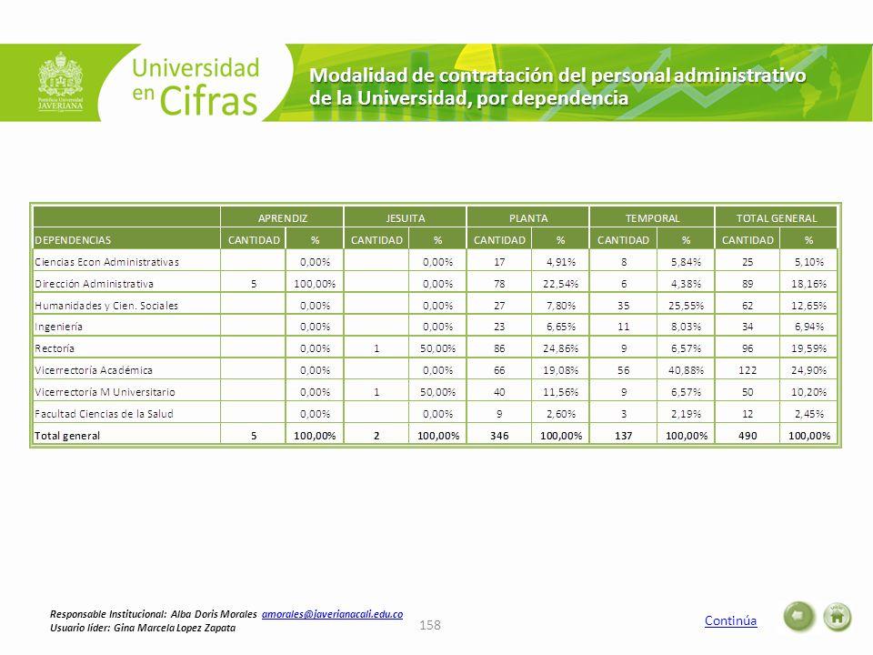Modalidad de contratación del personal administrativo de la Universidad, por dependencia Continúa 158 Responsable Institucional: Alba Doris Morales am