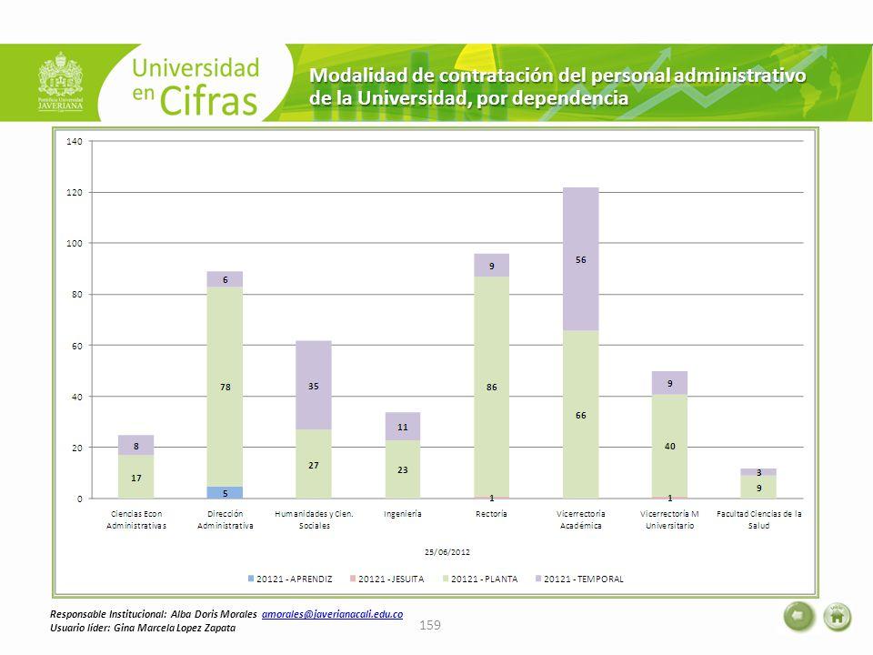 Modalidad de contratación del personal administrativo de la Universidad, por dependencia 159 Responsable Institucional: Alba Doris Morales amorales@ja