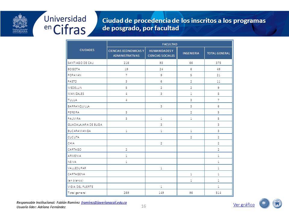 Ciudad de procedencia de los inscritos a los programas de posgrado, por facultad Ver gráfico 16 Responsable Institucional: Fabián Ramírez framirez@jav