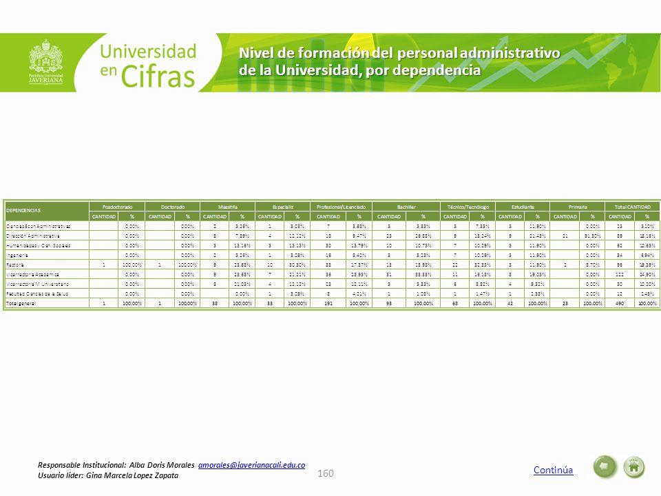 Nivel de formación del personal administrativo de la Universidad, por dependencia Continúa 160 Responsable Institucional: Alba Doris Morales amorales@