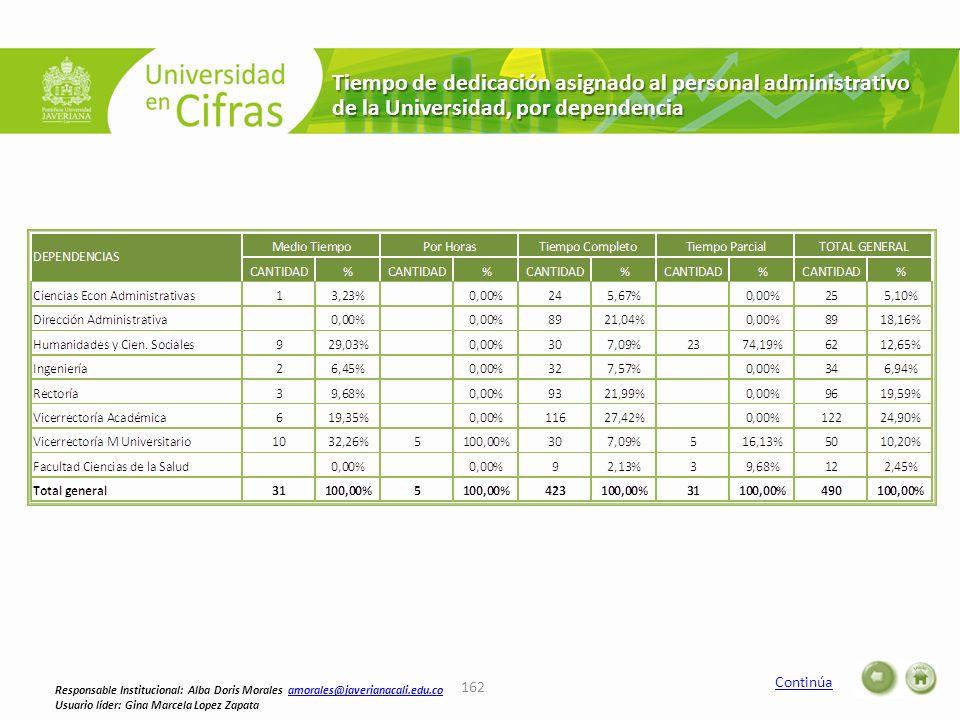 Tiempo de dedicación asignado al personal administrativo de la Universidad, por dependencia Continúa 162 Responsable Institucional: Alba Doris Morales