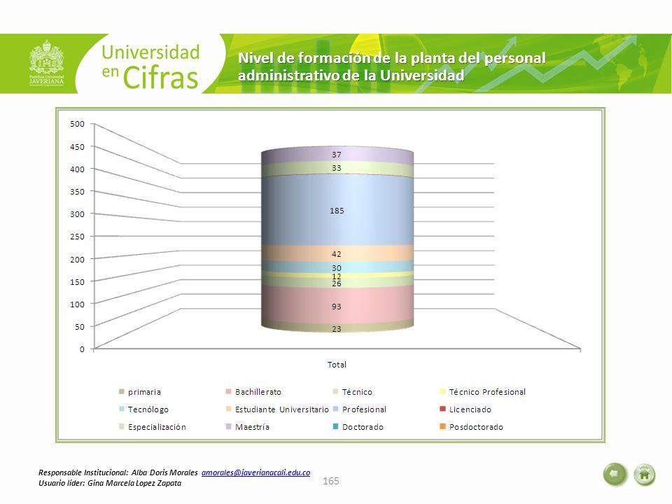 Nivel de formación de la planta del personal administrativo de la Universidad 165 Responsable Institucional: Alba Doris Morales amorales@javerianacali