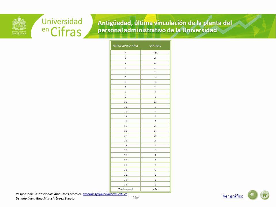 Antigüedad, última vinculación de la planta del personal administrativo de la Universidad Ver gráfico 166 Responsable Institucional: Alba Doris Morale