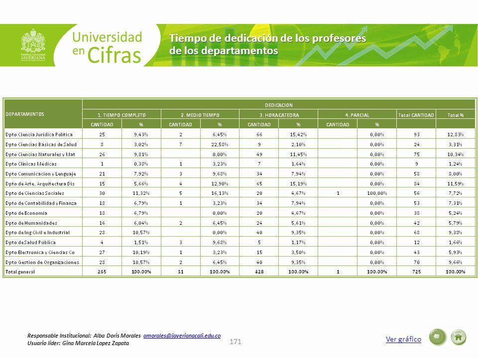 Tiempo de dedicación de los profesores de los departamentos Ver gráfico 171 Responsable Institucional: Alba Doris Morales amorales@javerianacali.edu.c