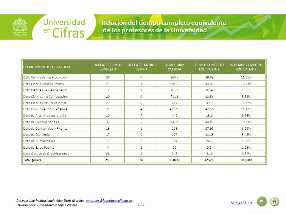 Relación del tiempo completo equivalente de los profesores de la Universidad de los profesores de la Universidad Ver gráfico 173 Responsable Instituci
