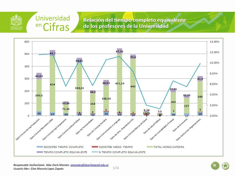 Relación del tiempo completo equivalente de los profesores de la Universidad 174 Responsable Institucional: Alba Doris Morales amorales@javerianacali.