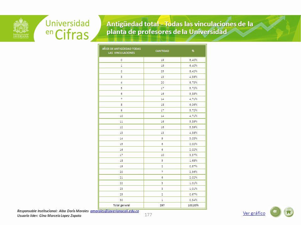 Antigüedad total - Todas las vinculaciones de la planta de profesores de la Universidad Ver gráfico 177 Responsable Institucional: Alba Doris Morales