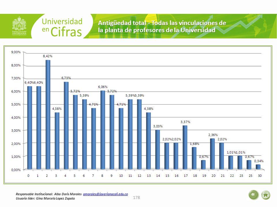 Antigüedad total - Todas las vinculaciones de la planta de profesores de la Universidad 178 Responsable Institucional: Alba Doris Morales amorales@jav