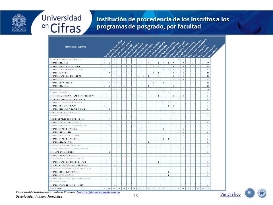 Institución de procedencia de los inscritos a los programas de posgrado, por facultad Ver gráfico 18 Responsable Institucional: Fabián Ramírez framire