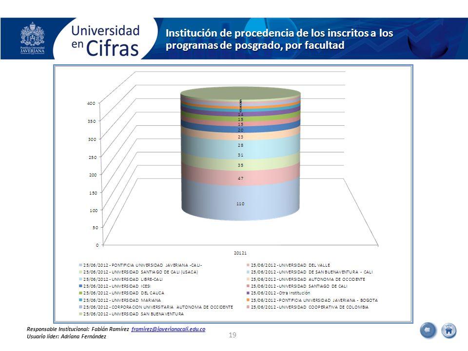 Institución de procedencia de los inscritos a los programas de posgrado, por facultad 19 Responsable Institucional: Fabián Ramírez framirez@javerianac