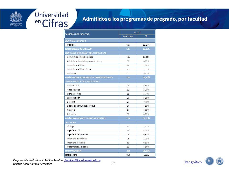 Admitidos a los programas de pregrado, por facultad Ver gráfico 21 Responsable Institucional: Fabián Ramírez framirez@javerianacali.edu.coframirez@javerianacali.edu.co Usuario líder: Adriana Fernández