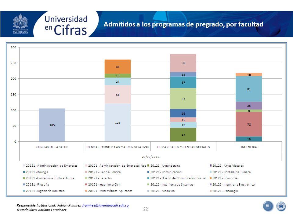 Admitidos a los programas de pregrado, por facultad 22 Responsable Institucional: Fabián Ramírez framirez@javerianacali.edu.coframirez@javerianacali.e