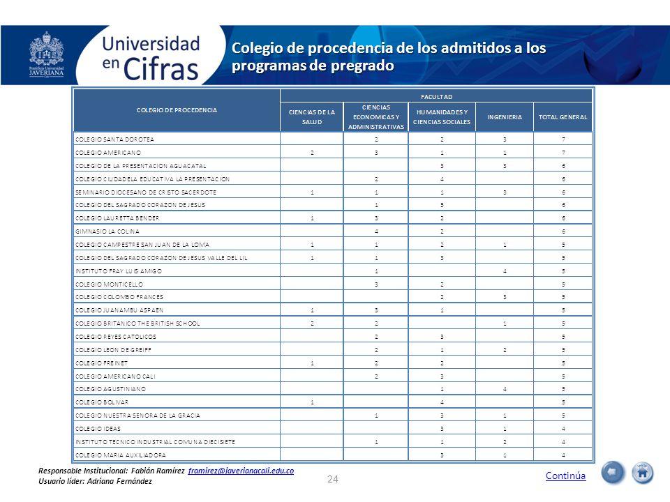 Colegio de procedencia de los admitidos a los programas de pregrado 24 Continúa Responsable Institucional: Fabián Ramírez framirez@javerianacali.edu.c