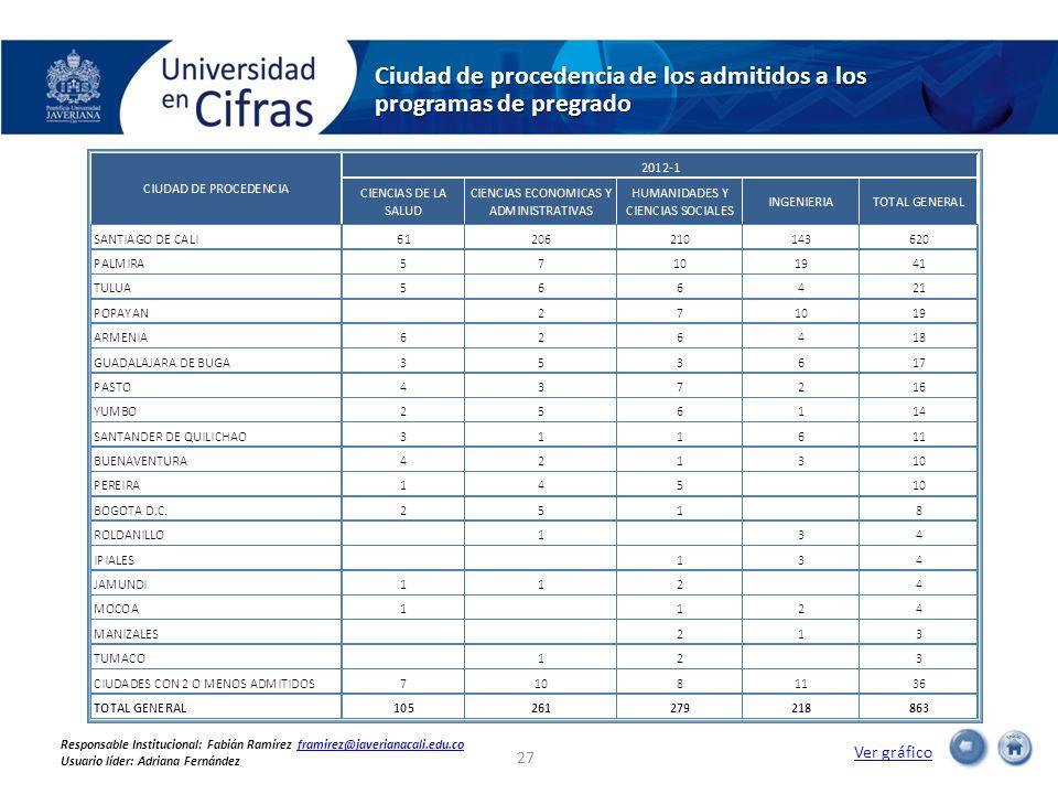 Ciudad de procedencia de los admitidos a los programas de pregrado Ver gráfico 27 Responsable Institucional: Fabián Ramírez framirez@javerianacali.edu