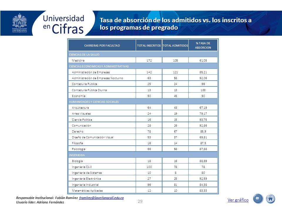 Tasa de absorción de los admitidos vs. los inscritos a los programas de pregrado Ver gráfico 29 Responsable Institucional: Fabián Ramírez framirez@jav