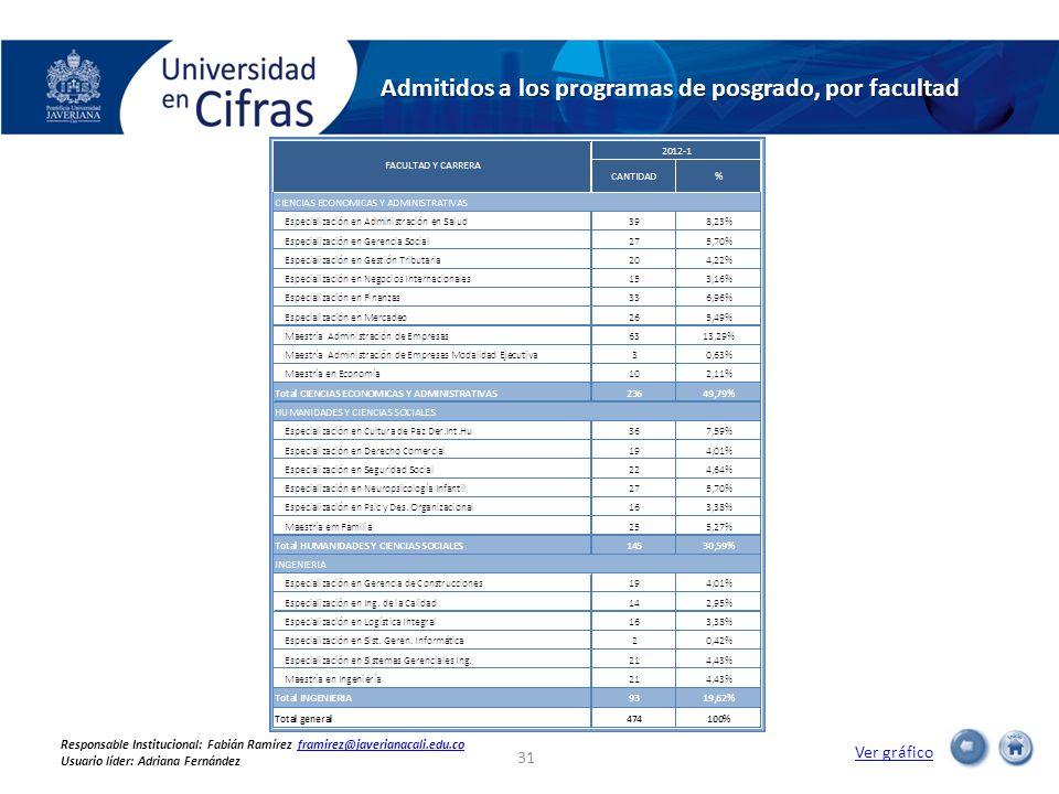 Admitidos a los programas de posgrado, por facultad Ver gráfico 31 Responsable Institucional: Fabián Ramírez framirez@javerianacali.edu.coframirez@javerianacali.edu.co Usuario líder: Adriana Fernández