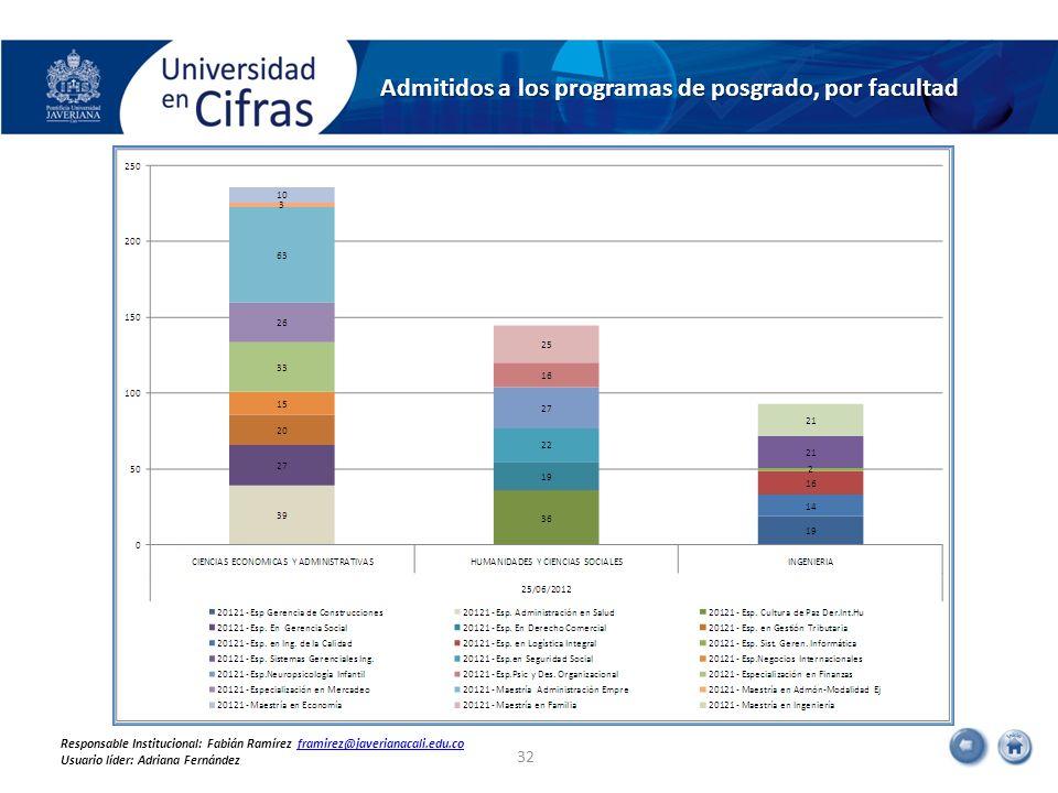 Admitidos a los programas de posgrado, por facultad 32 Responsable Institucional: Fabián Ramírez framirez@javerianacali.edu.coframirez@javerianacali.e