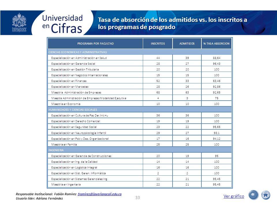 Tasa de absorción de los admitidos vs. los inscritos a los programas de posgrado Ver gráfico 33 Responsable Institucional: Fabián Ramírez framirez@jav
