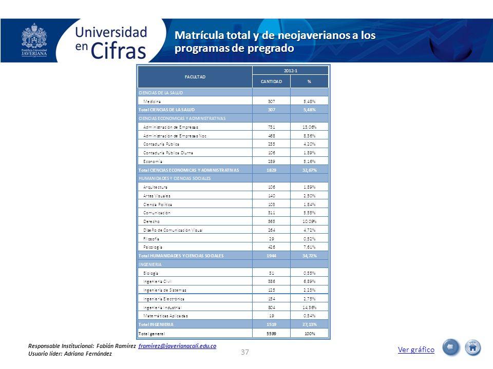 Matrícula total y de neojaverianos a los programas de pregrado Ver gráfico 37 Responsable Institucional: Fabián Ramírez framirez@javerianacali.edu.cof