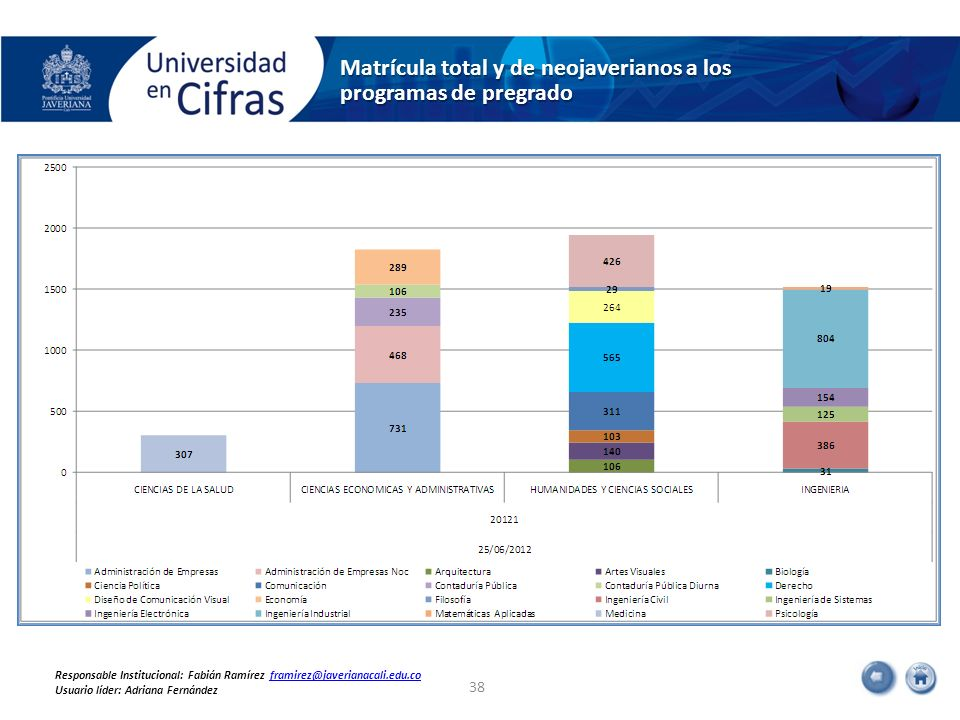 Matrícula total y de neojaverianos a los programas de pregrado 38 Responsable Institucional: Fabián Ramírez framirez@javerianacali.edu.coframirez@jave