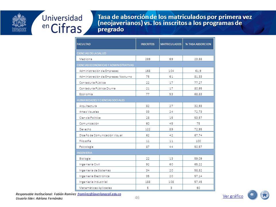 Tasa de absorción de los matriculados por primera vez (neojaverianos) vs. los inscritos a los programas de pregrado Ver gráfico 46 Responsable Institu