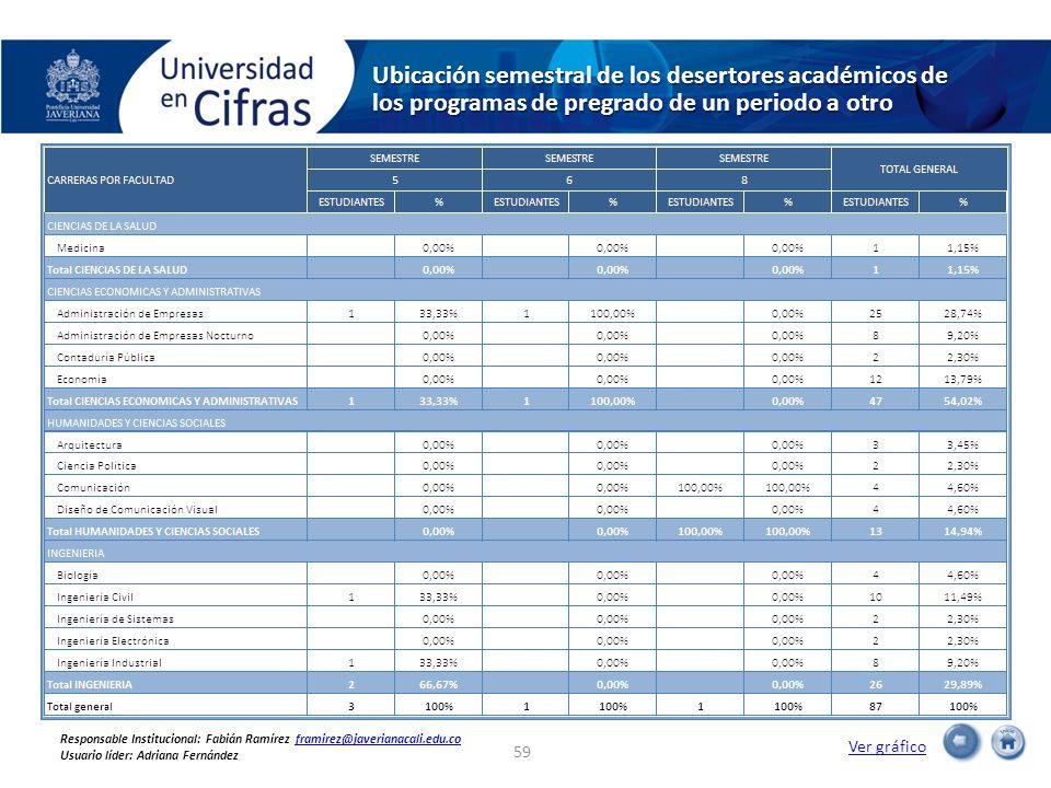 Ubicación semestral de los desertores académicos de los programas de pregrado de un periodo a otro Ver gráfico 59 Responsable Institucional: Fabián Ra