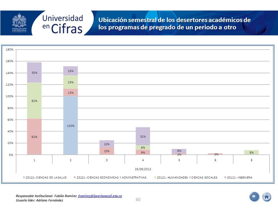 Ubicación semestral de los desertores académicos de los programas de pregrado de un periodo a otro 60 Responsable Institucional: Fabián Ramírez framir