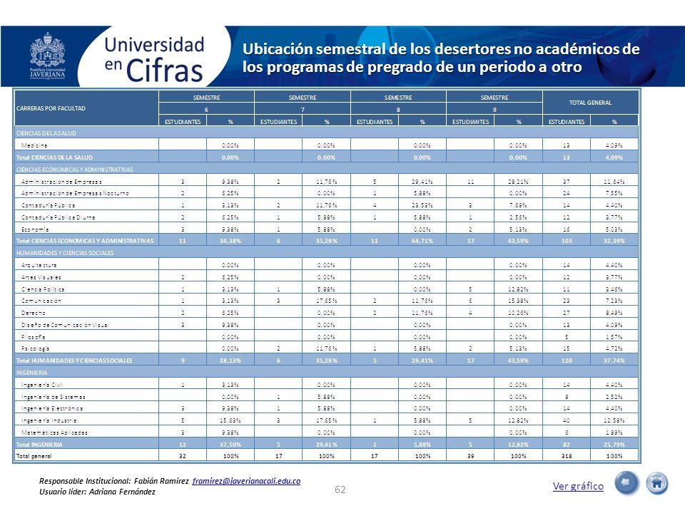 Ubicación semestral de los desertores no académicos de los programas de pregrado de un periodo a otro 62 Ver gráfico Responsable Institucional: Fabián