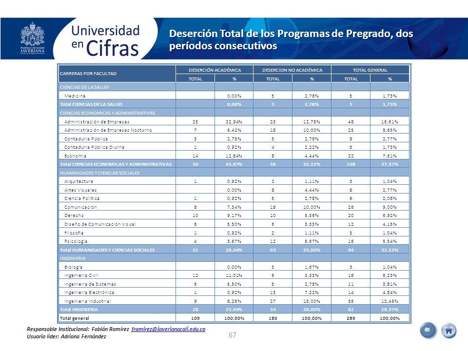 Deserción Total de los Programas de Pregrado, dos períodos consecutivos 67 Responsable Institucional: Fabián Ramírez framirez@javerianacali.edu.cofram