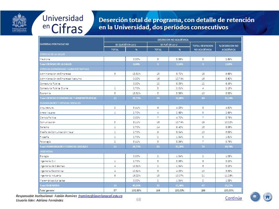 Deserción total de programa, con detalle de retención en la Universidad, dos períodos consecutivos 68 Continúa Responsable Institucional: Fabián Ramír