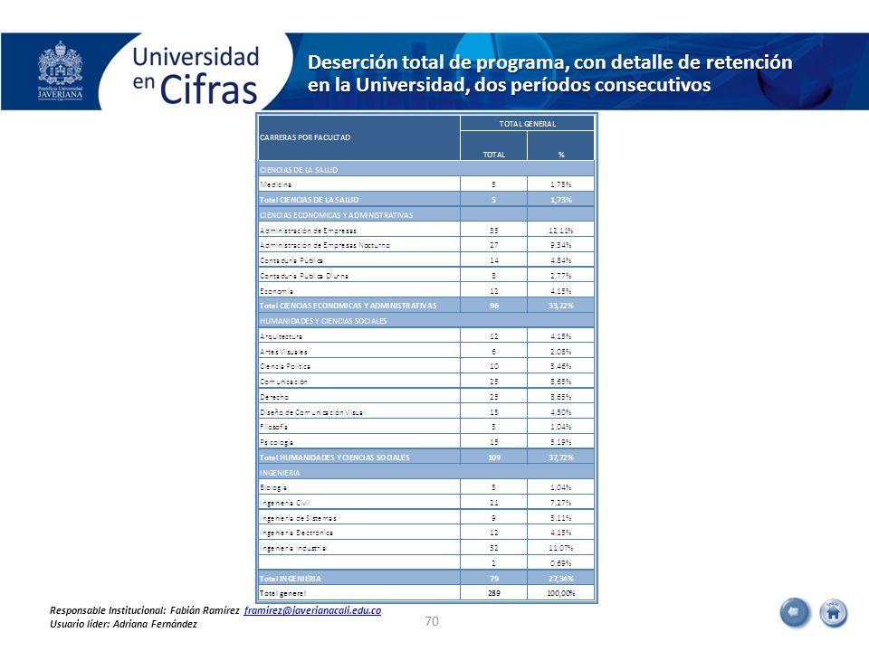 Deserción total de programa, con detalle de retención en la Universidad, dos períodos consecutivos 70 Responsable Institucional: Fabián Ramírez framir